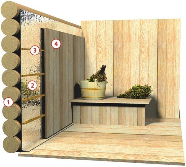 alt цартинки: Утепление бани – инструкция по монтажу теплоизоляции PenoPremium НПП ЛФ