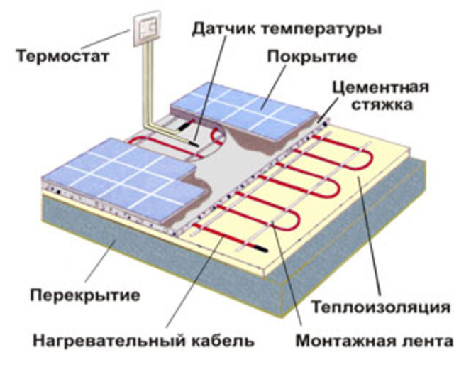 Устройство тёплого пола электрического своими руками